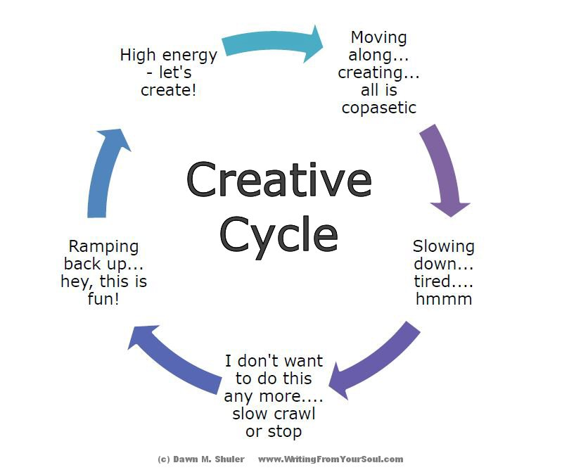 Creative-Cycle